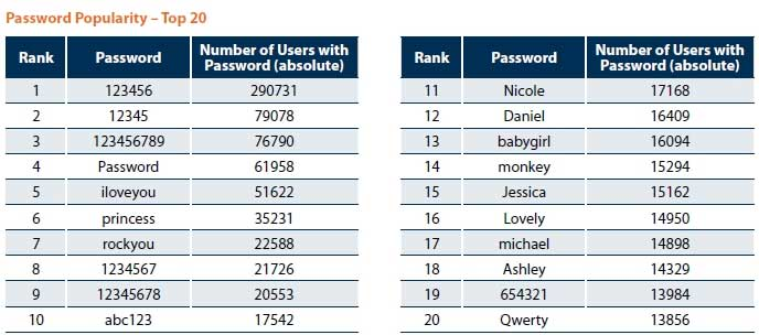 popular passwords