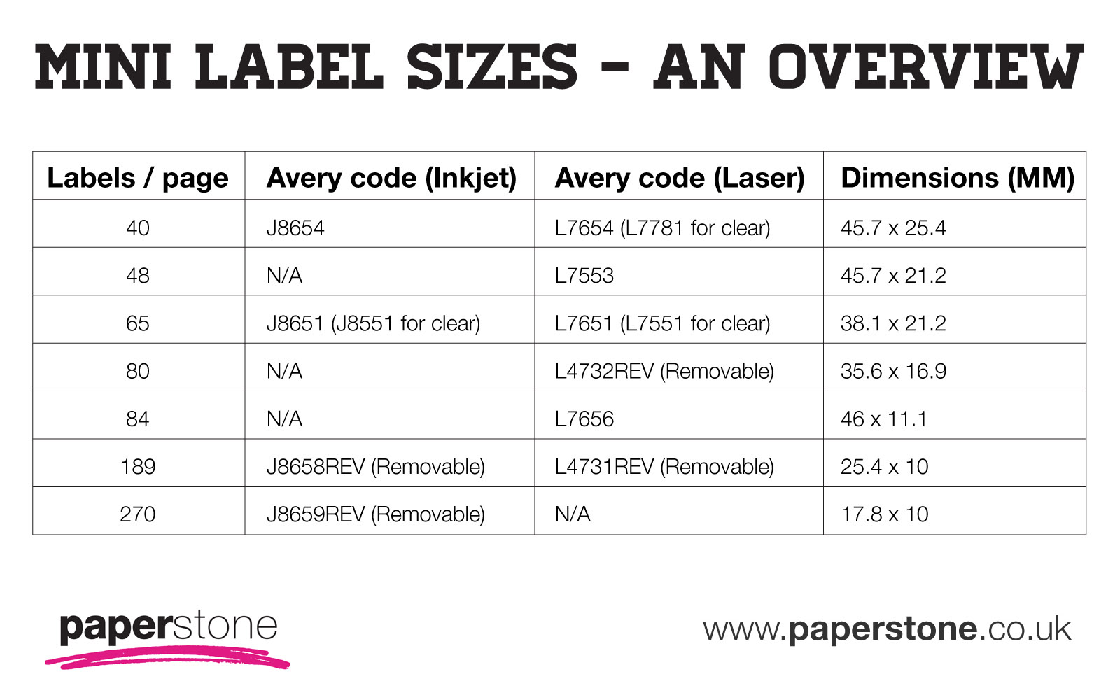 mini labels