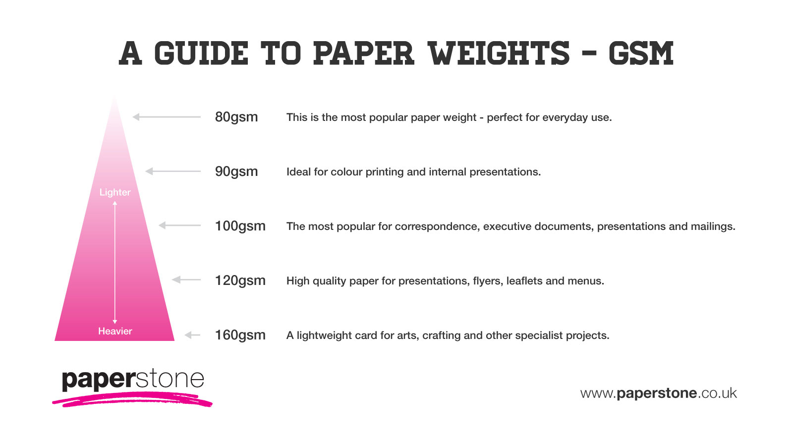 Buy paper size and weights guide paperstone paper weights in gsm nvjuhfo Choice Image